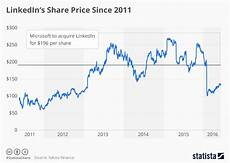 Schlumberger Share Price Chart Chart Microsoft To Acquire Linkedin At A Premium Statista