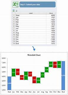 Bridge Chart Excel How To Create Waterfall Chart In Excel 2016 2013 2010