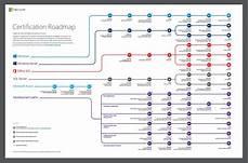 Microsoft Cerificate Certification Technet Uk Blog