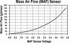 Mass Air Flow Chart Repair Guides Components Amp Systems Mass Air Flow