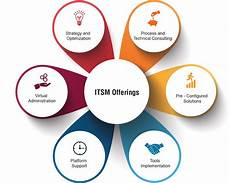 Service Oriented Person Definition What Is Itsm And What Does It Mean For Software Developers