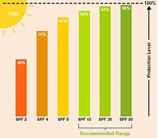Spf Sunscreen Chart Protect Your Skin From Premature Ageing Sunscreen For