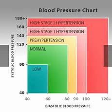 Blood Pressure Tables Benefits Of Exercise Yes More Than Just Fitter And