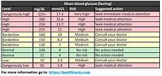 Dangerous Low Blood Sugar Levels Chart What Is Normal Blood Sugar Level