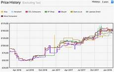 Ram Prices Chart This Is A Graph Of The Price Of A 2 8gb Kit Of Ddr4 Ram