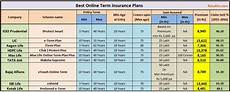 Lic Term Insurance Plan Chart Top 9 Best Online Term Insurance Plans In India Review