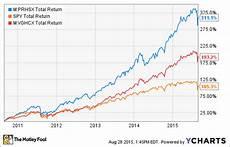 Vanguard Fund Performance Chart Better Buy T Rowe Price Health Sciences Vs Vanguard