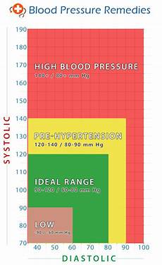 Blood Pressure Tables What Is The Normal Blood Pressure Range A Visual Blood