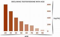 Drive Age Chart Fact Based Testosterone Booster Reviews And Supplement