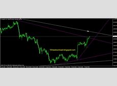 TrueTL Auto Trendline Indicator   Free Forex Download