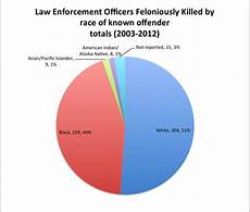 Race Killed By Police 2016 Chart A Brief Post On Racial Disparities In Officer Involved