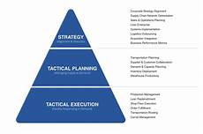 Tactical Plan What Is The Difference Between Strategic And Tactical
