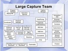 Mod Capability Sponsor Organisation Chart Capture Management Overview