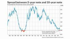Inverted Yield Curve Chart 5 Things Investors Need To Know About An Inverted Yield