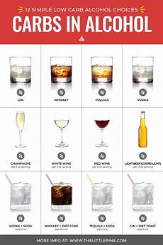 How Much Sugar In Alcoholic Drinks Chart Guide To Low Carb Alcohol Top 26 Drinks What To Avoid