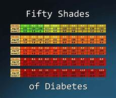 5 8 A1c Chart Type 1 Diabetes Memes