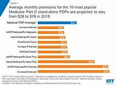 Medicare Part D Premium 2019 Chart Medicare Part D A First Look At Prescription Drug Plans