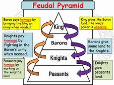 Introducing The Feudal System By Johnleehough Teaching