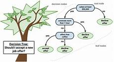 Making A Decision Tree How Decision Tree Algorithm Works