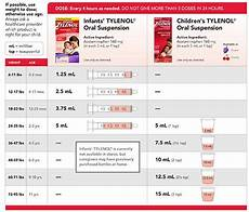 Dosage Chart For Infant Reliever Infant Tylenol Dosing Chart By Weight Amulette