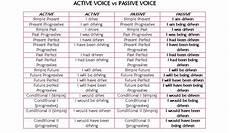 Active And Passive Rules Chart English Team 9 Mayo 2010