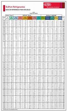 R410a Pt Chart Dupont File 7 2007118114423 0