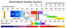 Em Spectrum Frequency Chart Is The Electromagnetic Spectrum The Chakras Of The
