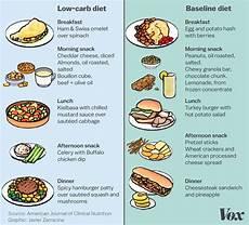 the keto diet explained vox