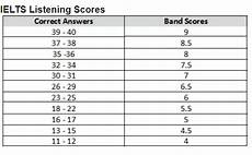 Ielts General Score Chart How Is Ielts Score Band Calculated For Reading And