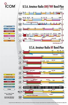 Vhf Frequency Band Chart Ham Hf Bands Introduction Ad 29