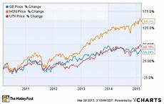 Ge Chart Better Buy General Electric Company Stock Or A Government