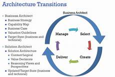 Solution Architecture Connecting Business Architecture To Solution Architecture