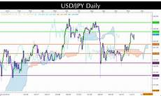 Usd Jpy Forex Chart Usd Jpy S New Range Three Forex Trading Points Invest Diva