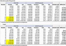 2016 Federal Tax Chart Changes In 2018 Tax Brackets