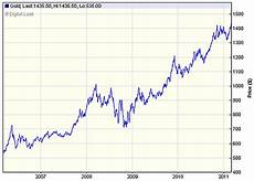 Gold Price Chart Latest Gold Price And Charts Including News And