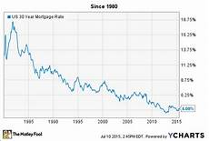 Daily Mortgage Interest Rate Chart Va Mortgages Daily Va Mortgage Rates Chart