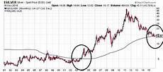 Google Silver Price Chart 50 Silver 256 Rise In Silver Prices Not As Crazy As You