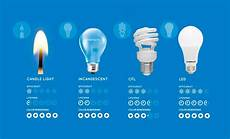 Comparison Of Incandescent And Led Light Bulbs Comparing Led Vs Cfl Vs Incandescent Light Bulbs