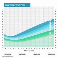 Proper Bmi Chart Bmi Calculator Uk Calculate Your Body Mass Index
