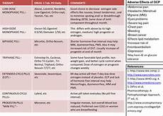 Birth Control Pill Hormone Chart Contraceptives Birth Control Family Planning Guide