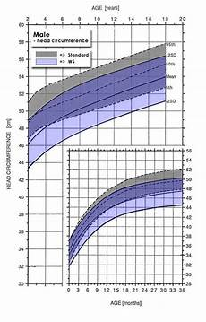 Average Head Circumference Chart Growth Charts Williams Syndrome Association