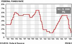 Fed Funds Rate Chart Fed Boosts Rates For First Time In 4 Years Business