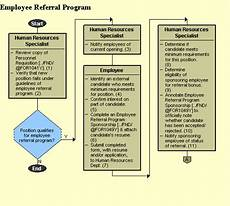 Employee Referral Program Policy Employee Referral Program Uncontrolled If Printed