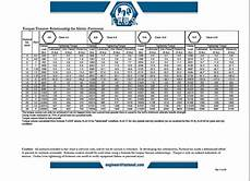 B16 Bolt Torque Chart Astm A325 Bolt Torque Values New Images Bolt