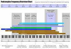 Octave Range Chart Podcomplex Frequency Overview Chart Nova Spire
