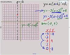 Vertex Chart 4 2a Graphing Quadratic Equations In Vertex Form