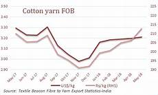 Cotton Yarn Price Chart India Cotton Prices Archives Textilebeacon
