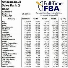 Amazon Fba Rank Chart Thejcfiles On Twitter Quot For Anyone Selling On Amazonfba