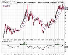1999 Stock Market Chart Ebay Stock Chart Analysis Nasdaq Ebay Nasdaq Com