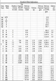 Pipe Diameter Chart Pi Day Yum Yum And The Math Is Awesome Too News